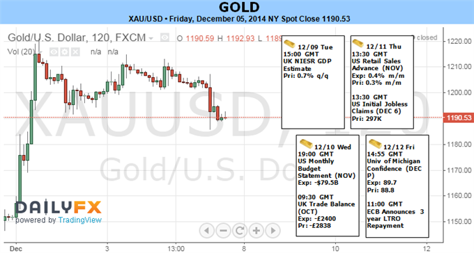 Weekly Outlook: 2014, December 07 - 14-forecast_gold.png