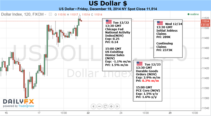 Weekly Outlook: 2014, December 21 - 28-usdollar.png