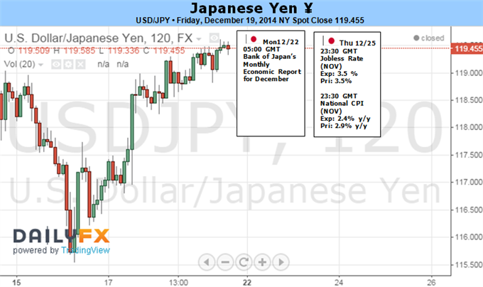Weekly Outlook: 2014, December 21 - 28-japanese.png