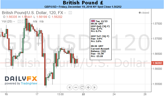 Weekly Outlook: 2014, December 21 - 28-gbp.png