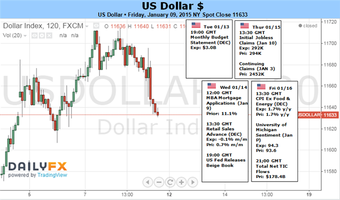 Weekly Outlook: 2015, January 11 - 18-us-dollar-run-robust-fragile-sp-500_body_picture_1.png