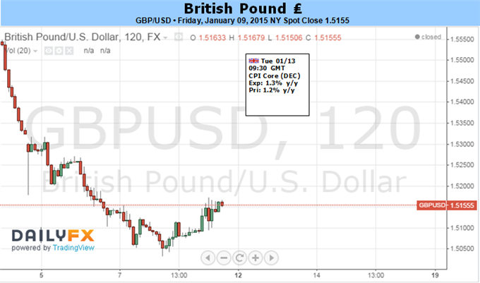 Weekly Outlook: 2015, January 11 - 18-gbpusd-vulnerable-slowing-u.k.-inflation-boe-testimony-focus_body_picture_1.png
