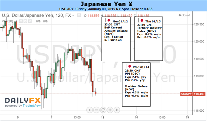 Weekly Outlook: 2015, January 11 - 18-japanese-yen-reversal-risk-grows-will-history-repeat-itself_body_picture_1.png