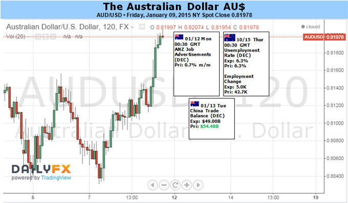 Weekly Outlook: 2015, January 11 - 18-aussie-dollar-aims-higher-shift-rba-vs.-fed-policy-outlook_body_picture_1.png