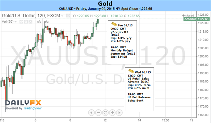 Weekly Outlook: 2015, January 11 - 18-gold-snaps-3-week-losing-streak-1230-focus-ahead-us-cpi_body_picture_1.png