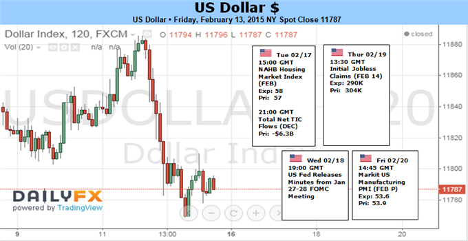 Weekly Outlook: 2015, February 15 - 22-1_1_usdollar.png