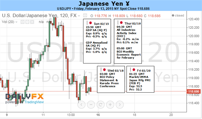 Weekly Outlook: 2015, February 15 - 22-1_1_usdjpy.png