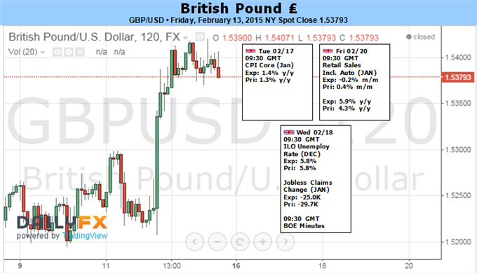 Weekly Outlook: 2015, February 15 - 22-1_1_gbpusd.png