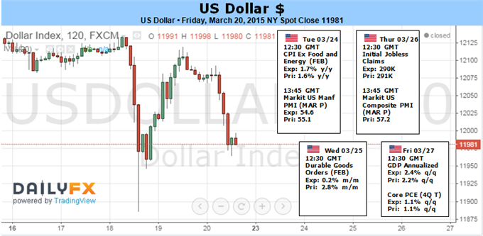 Weekly Outlook: 2015, March 22 - 29-fun_dollar.png