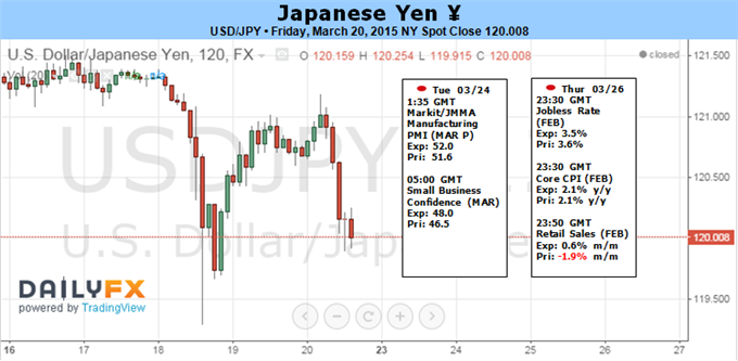 Weekly Outlook: 2015, March 22 - 29-fun_usdjpy.png