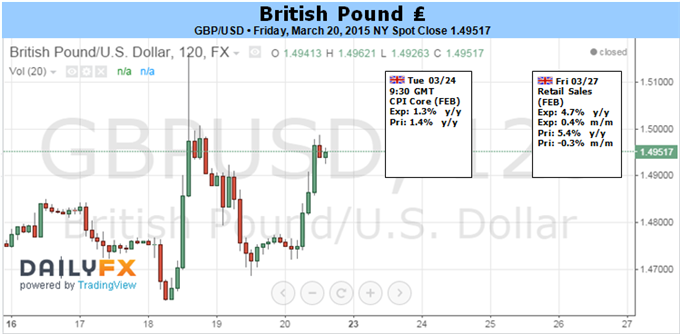 Weekly Outlook: 2015, March 22 - 29-fun_gbpusd.png