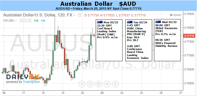 Weekly Outlook: 2015, March 22 - 29-fun_audusd.png