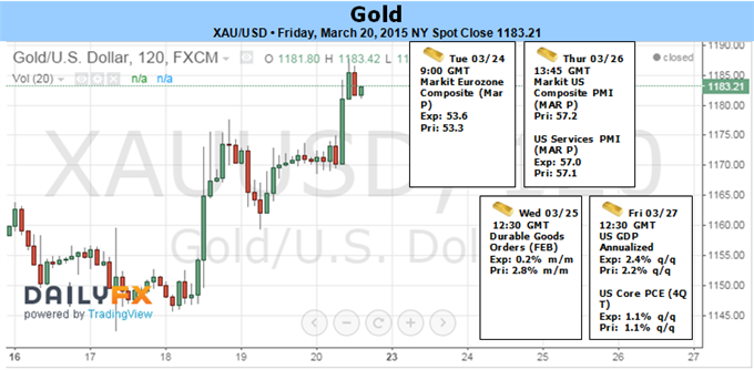 Weekly Outlook: 2015, March 22 - 29-fun_gold.png