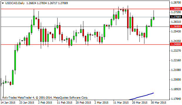 Weekly Outlook: 2015, April 05 - 12-usdcad-d1-activtrades-plc_033115_contributed_full.png