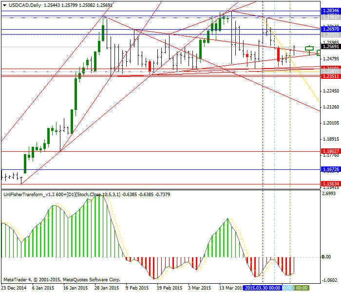 CAD Technical Analysis-usdcad-d1-alpari-limited.png