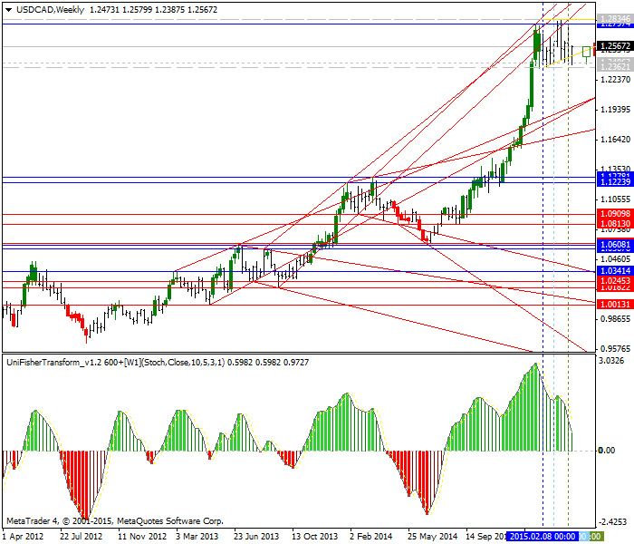 CAD Technical Analysis-usdcad-w1-alpari-limited.png