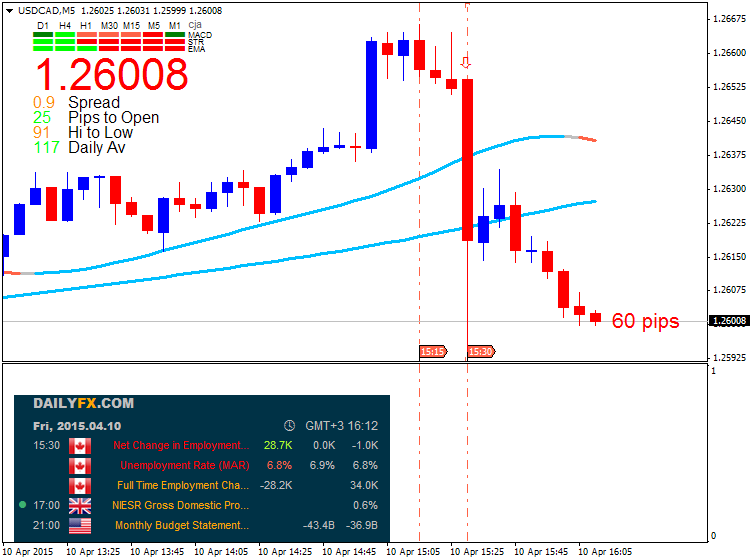 CAD Technical Analysis-usdcad-m5-metaquotes-software-corp-60-pips-price-movement-.png