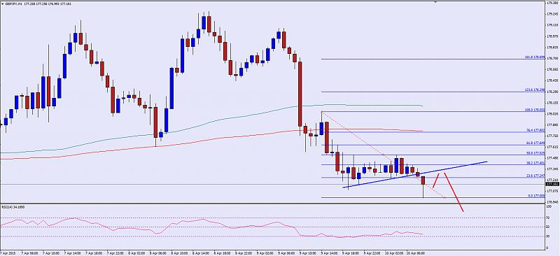 Weekly Outlook: 2015, April 12 - 19-gbpjpy-04.10.2015.jpg