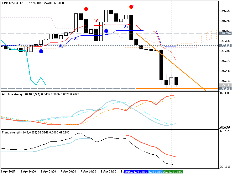 Weekly Outlook: 2015, April 12 - 19-gbpjpy-h4-metaquotes-software-corp-temp-file-screenshot-45961.png
