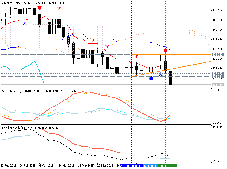 Weekly Outlook: 2015, April 12 - 19-gbpjpy-d1-metaquotes-software-corp-temp-file-screenshot-57132.png