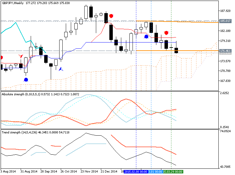 Weekly Outlook: 2015, April 12 - 19-gbpjpy-w1-metaquotes-software-corp-temp-file-screenshot-65195.png