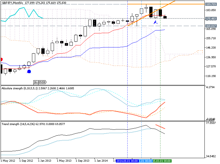 Weekly Outlook: 2015, April 12 - 19-gbpjpy-mn1-metaquotes-software-corp-temp-file-screenshot-7346.png