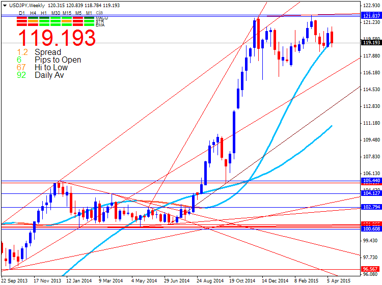 CAD Technical Analysis-usdjpy-w1-metaquotes-software-corp.png