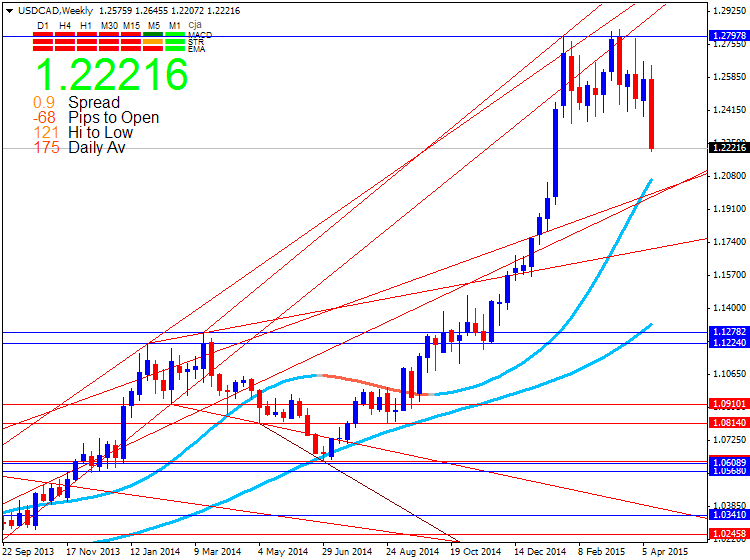 CAD Technical Analysis-usdcad-w1-metaquotes-software-corp.png
