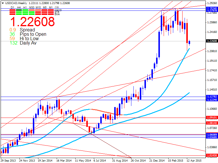 CAD Technical Analysis-usdcad-w1-metaquotes-software-corp-3.png
