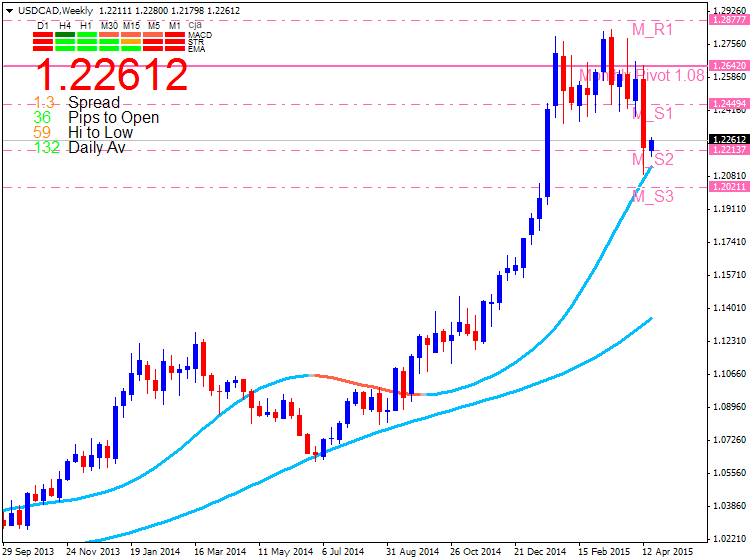 CAD Technical Analysis-usdcad-w1-metaquotes-software-corp-2.png