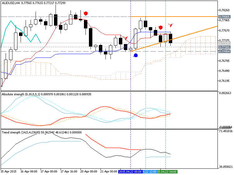 AUD Technical Analysis-audusd-h4-metaquotes-software-corp-temp-file-screenshot-36031.png
