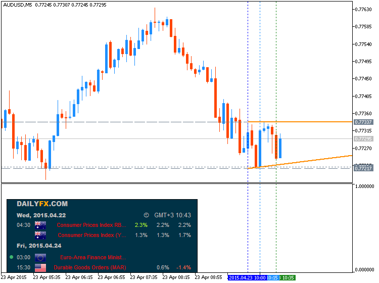 AUD Technical Analysis-audusd-m5-metaquotes-software-corp-temp-file-screenshot-25726.png
