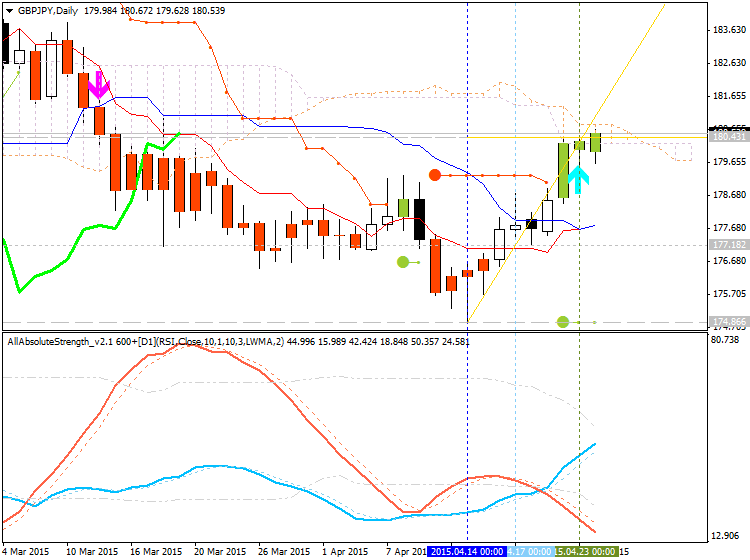Weekly Outlook: 2015, April 26 - May 03-gbpjpy-d1-alpari-limited.png