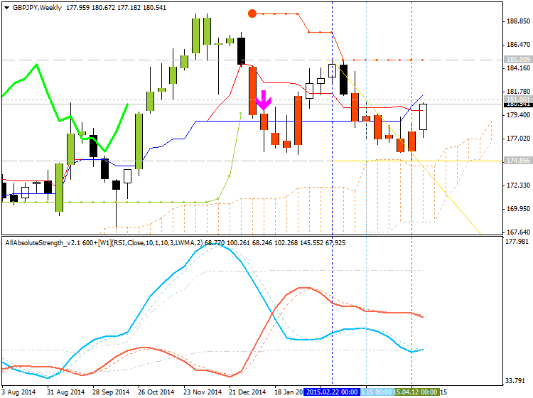 Weekly Outlook: 2015, April 26 - May 03-gbpjpy-w1-alpari-limited.png