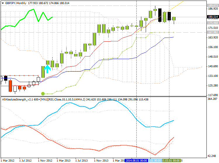 Weekly Outlook: 2015, April 26 - May 03-gbpjpy-mn1-alpari-limited.png