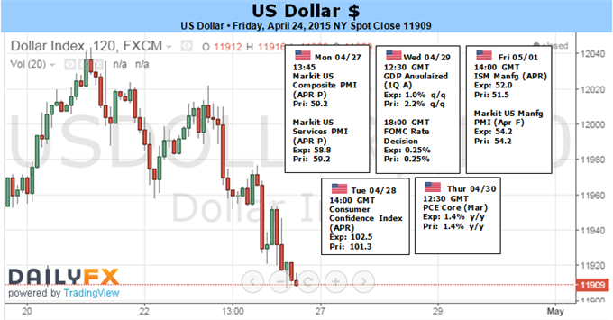 Weekly Outlook: 2015, April 26 - May 03-fun_dollar.png