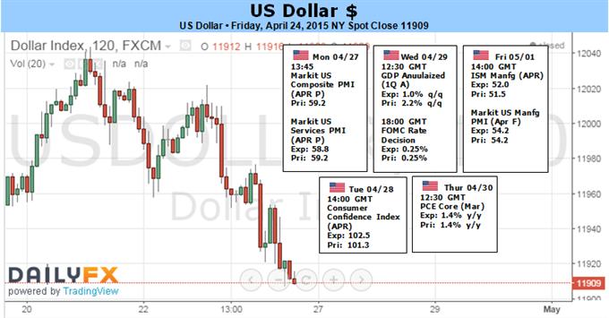Weekly Outlook: 2015, April 26 - May 03-fun_dollar.png