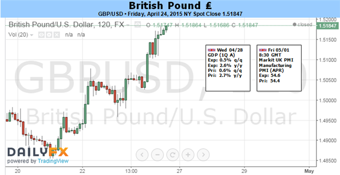 Weekly Outlook: 2015, April 26 - May 03-fun_gbpusd.png