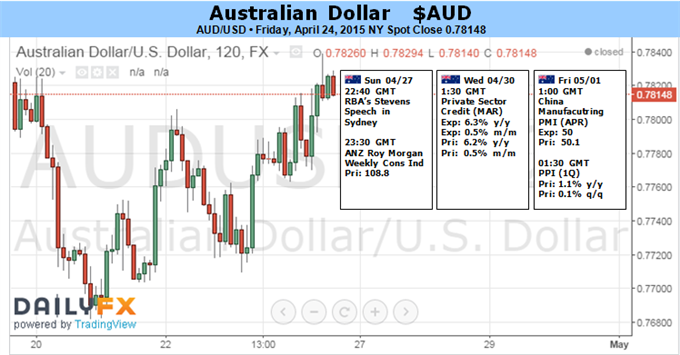 Weekly Outlook: 2015, April 26 - May 03-fun_audusd.png