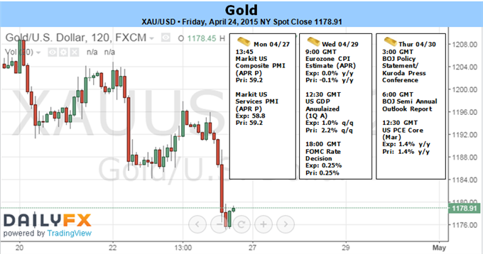 Weekly Outlook: 2015, April 26 - May 03-fun_gold.png