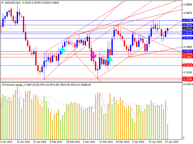 NZD Technical Analysis-33333.png