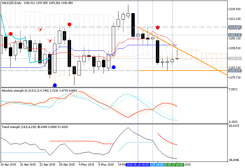 Weekly Outlook: 2015, May 31 - June 07-xauusd-d1-metaquotes-software-corp-temp-file-screenshot-24908.png