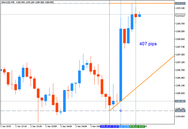 Weekly Outlook: 2015, May 31 - June 07-xauusd-m5-metaquotes-software-corp-407-pips-price-movement-.png