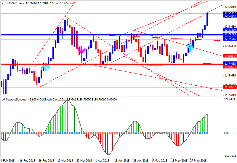 Weekly Outlook: 2015, June 07 - 14-usdzar-d1-alpari-limited-3.png