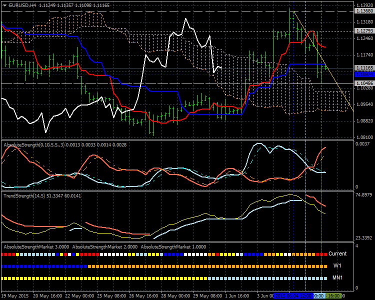 Weekly Outlook: 2015, June 07 - 14-eurusd-h4-alpari-limited-2.png