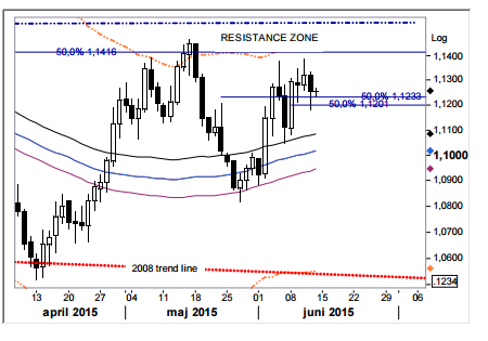 Weekly Outlook: 2015, June 14 - 21-1.png