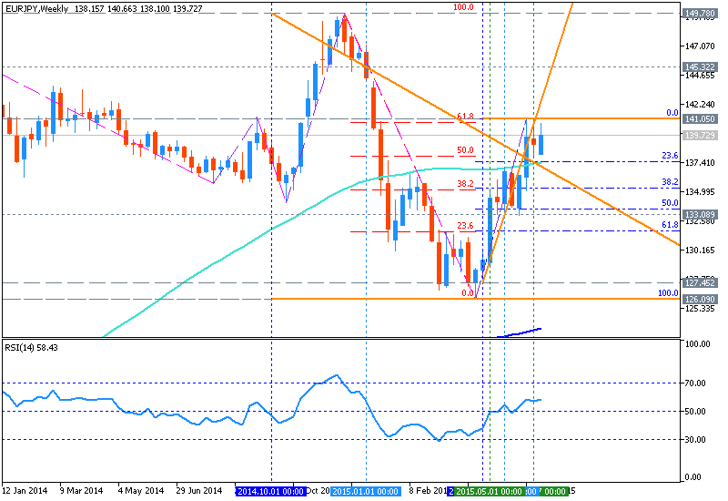 EUR Technical Analysis-eurjpy-w1-metaquotes-software-corp-temp-file-screenshot-14907.png