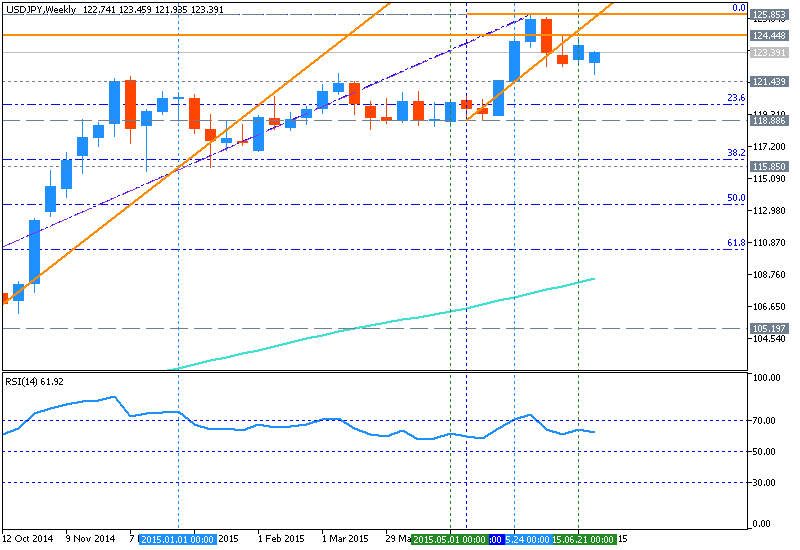 NZD Technical Analysis-usdjpy-w1-metaquotes-software-corp.png