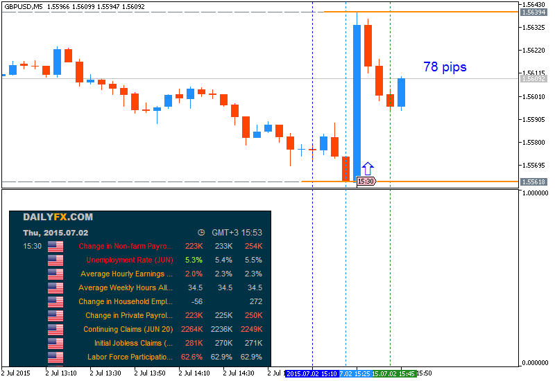 Weekly Outlook: 2015, June 28 - July 05-gbpusd-m5-metaquotes-software-corp-78-pips-price-movement-.png