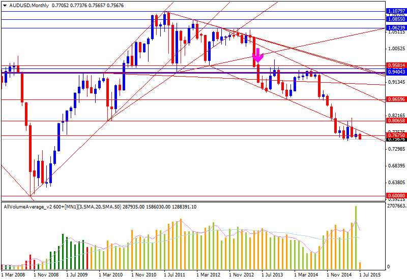 Weekly Outlook: 2015, July 05 - 12-audusd-mn1-alpari-limited.png